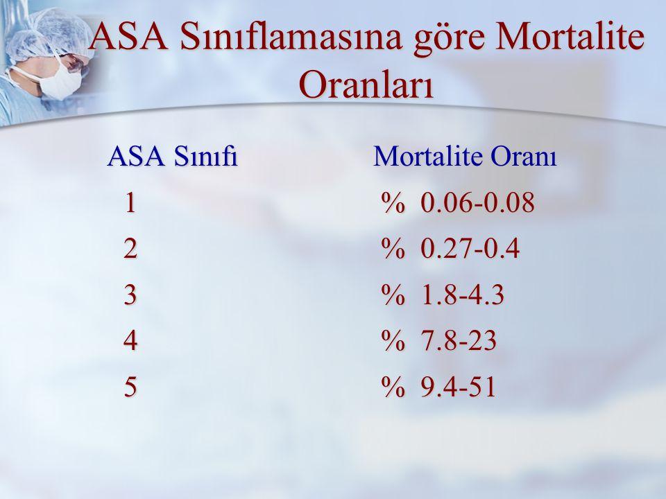 ASA Sınıflamasına göre Mortalite Oranları