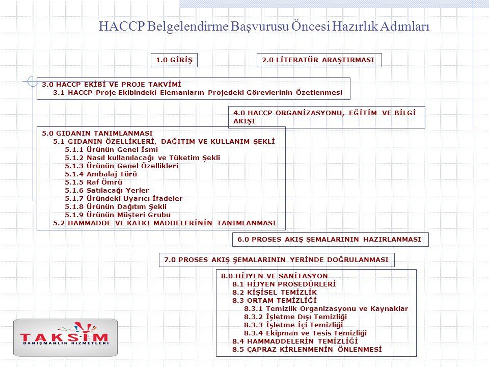 HACCP Belgelendirme Başvurusu Öncesi Hazırlık Adımları