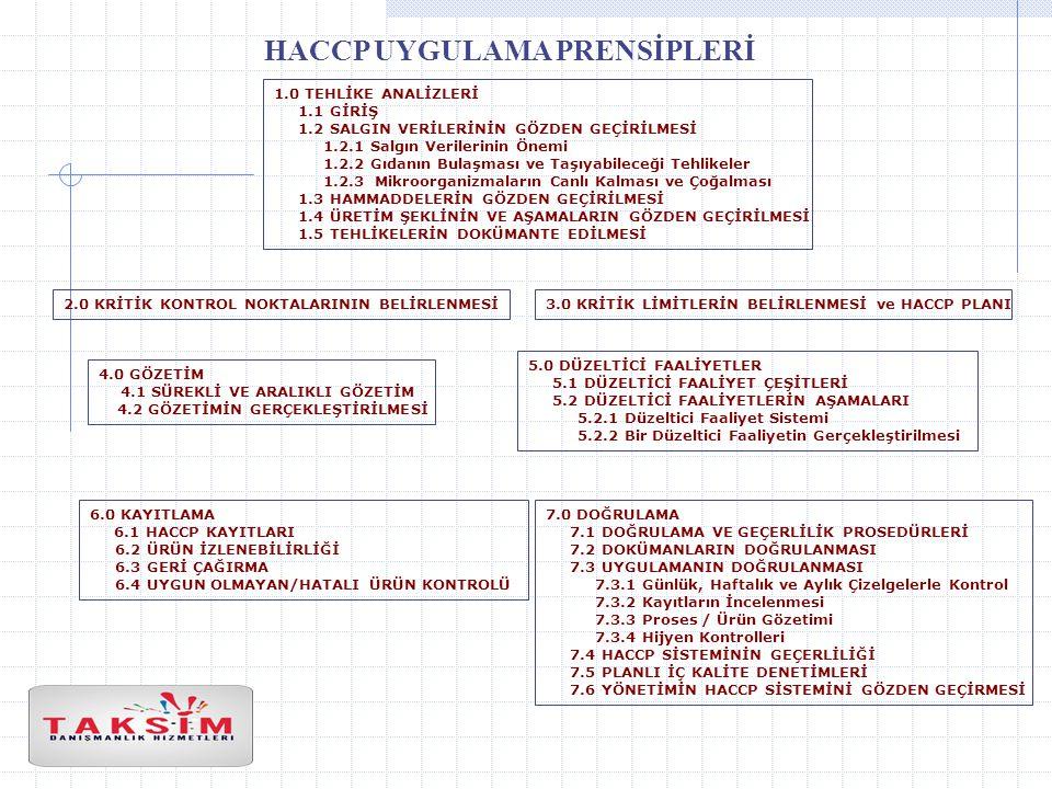 HACCP UYGULAMA PRENSİPLERİ