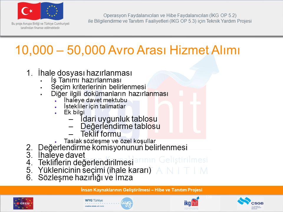 10,000 – 50,000 Avro Arası Hizmet Alımı