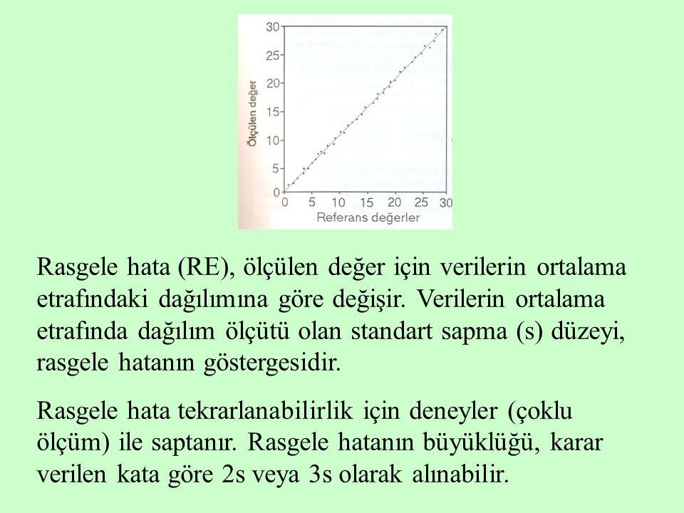 Rasgele hata (RE), ölçülen değer için verilerin ortalama etrafındaki dağılımına göre değişir. Verilerin ortalama etrafında dağılım ölçütü olan standart sapma (s) düzeyi, rasgele hatanın göstergesidir.