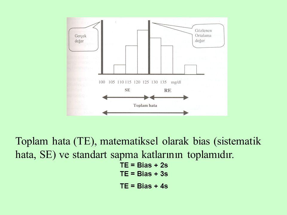 Toplam hata (TE), matematiksel olarak bias (sistematik hata, SE) ve standart sapma katlarının toplamıdır.