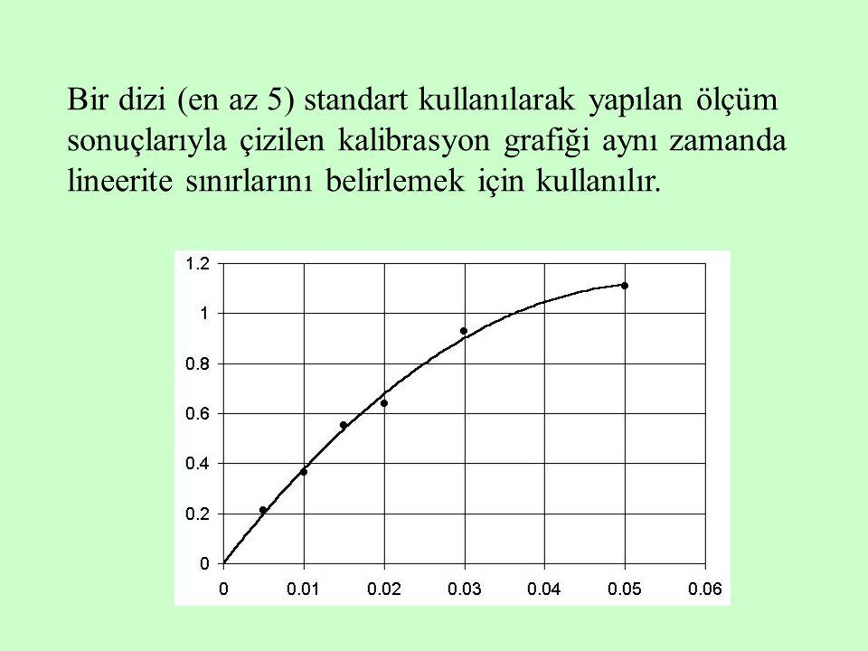 Bir dizi (en az 5) standart kullanılarak yapılan ölçüm sonuçlarıyla çizilen kalibrasyon grafiği aynı zamanda lineerite sınırlarını belirlemek için kullanılır.