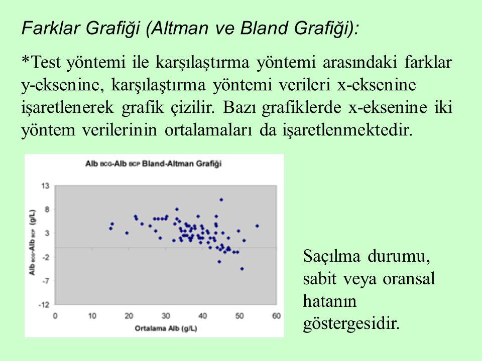 Farklar Grafiği (Altman ve Bland Grafiği):