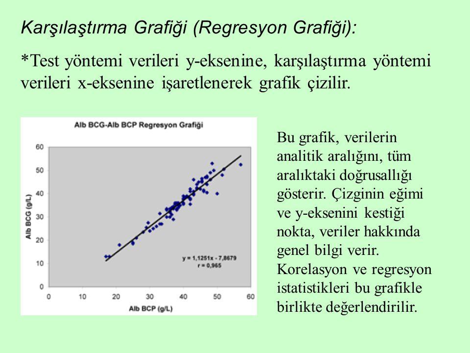 Karşılaştırma Grafiği (Regresyon Grafiği):