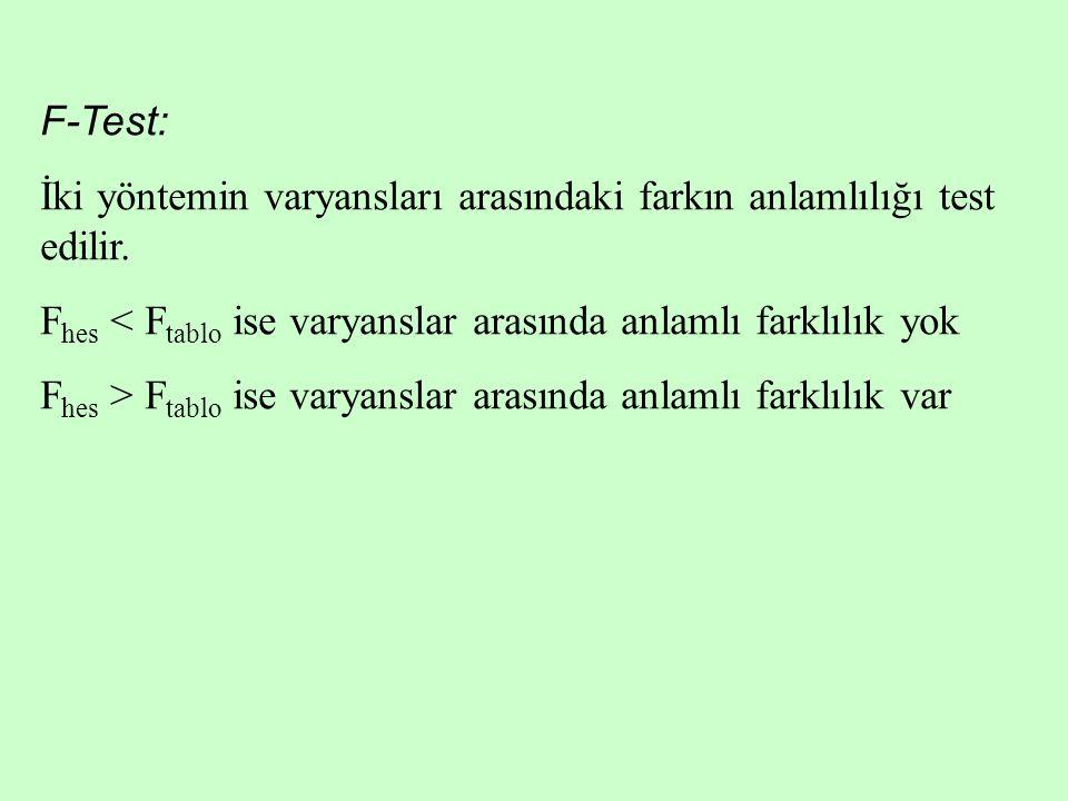 F-Test: İki yöntemin varyansları arasındaki farkın anlamlılığı test edilir. Fhes < Ftablo ise varyanslar arasında anlamlı farklılık yok.