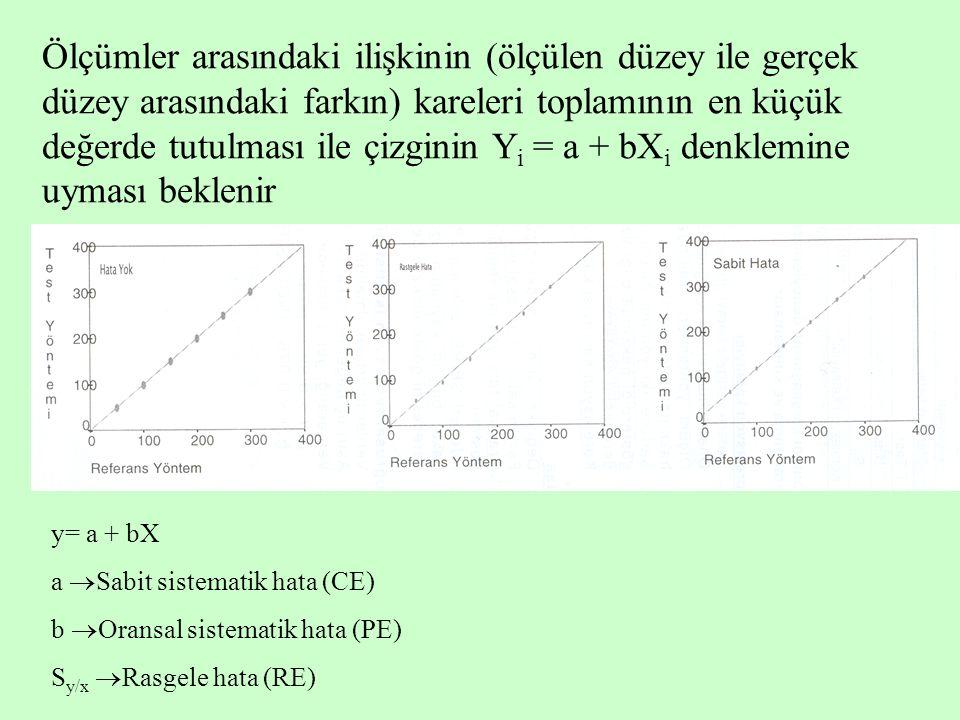 Ölçümler arasındaki ilişkinin (ölçülen düzey ile gerçek düzey arasındaki farkın) kareleri toplamının en küçük değerde tutulması ile çizginin Yi = a + bXi denklemine uyması beklenir