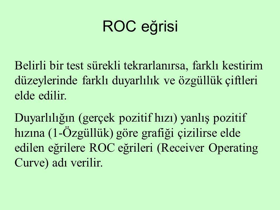 ROC eğrisi Belirli bir test sürekli tekrarlanırsa, farklı kestirim düzeylerinde farklı duyarlılık ve özgüllük çiftleri elde edilir.