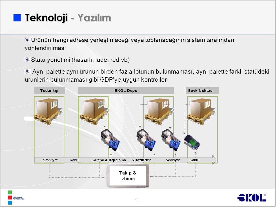 Teknoloji - Yazılım Ürünün hangi adrese yerleştirileceği veya toplanacağının sistem tarafından yönlendirilmesi.
