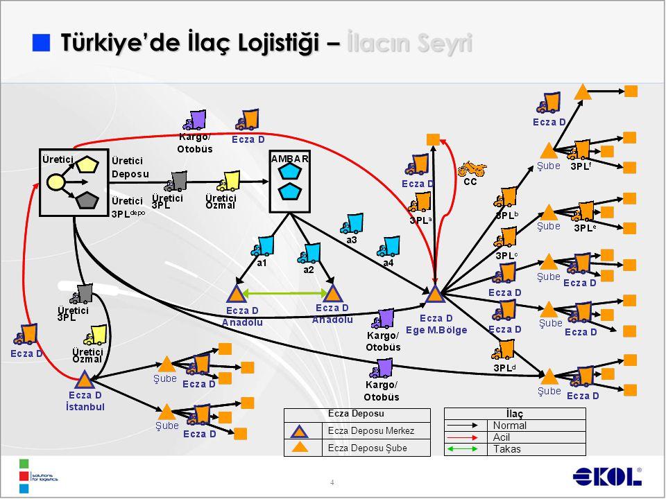 Türkiye'de İlaç Lojistiği – İlacın Seyri