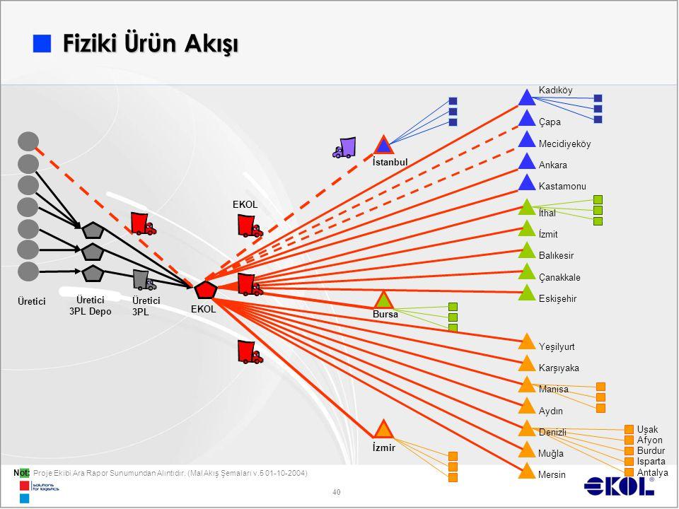 Fiziki Ürün Akışı Kadıköy Çapa Mecidiyeköy İstanbul Ankara Kastamonu
