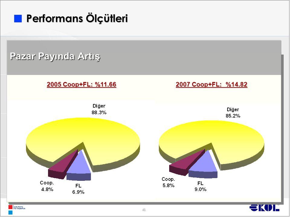 Performans Ölçütleri Pazar Payında Artış 2005 Coop+FL: %11.66