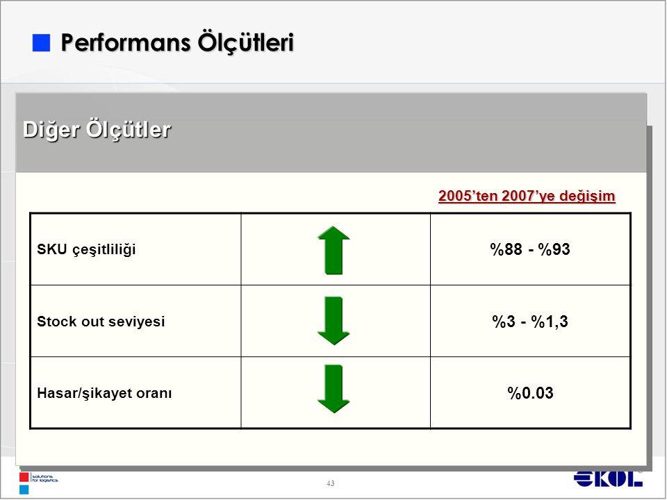 Performans Ölçütleri Diğer Ölçütler %88 - %93 %3 - %1,3 %0.03