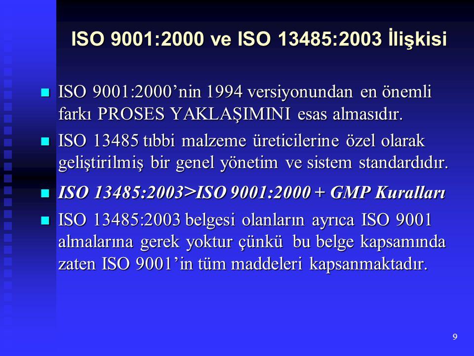 ISO 9001:2000 ve ISO 13485:2003 İlişkisi ISO 9001:2000'nin 1994 versiyonundan en önemli farkı PROSES YAKLAŞIMINI esas almasıdır.