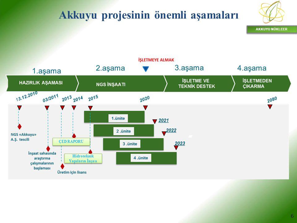Akkuyu projesinin önemli aşamaları Hidroteknik Yapıların İnşası