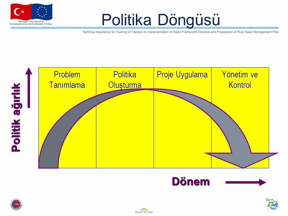 Politika Döngüsü Politik ağırlık Dönem Problem Tanımlama