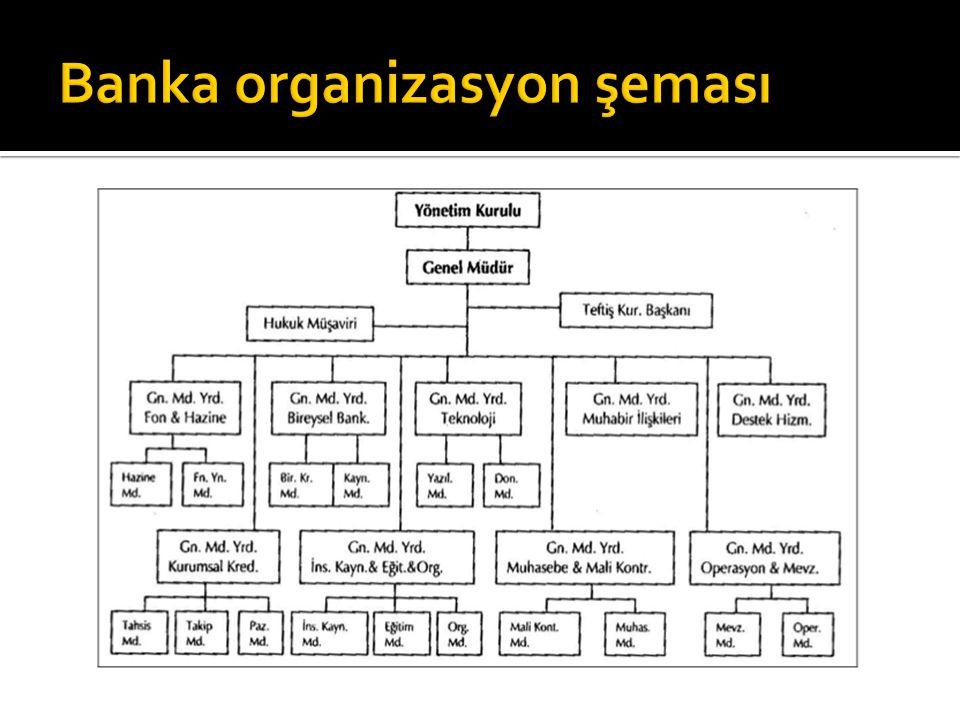 Banka organizasyon şeması