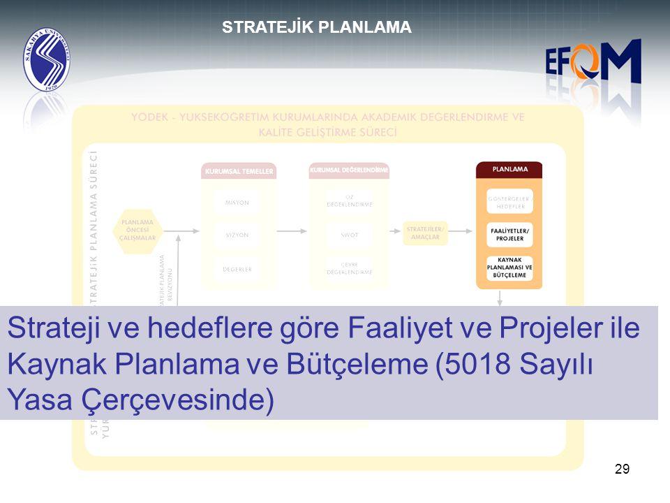 STRATEJİK PLANLAMA Strateji ve hedeflere göre Faaliyet ve Projeler ile Kaynak Planlama ve Bütçeleme (5018 Sayılı Yasa Çerçevesinde)