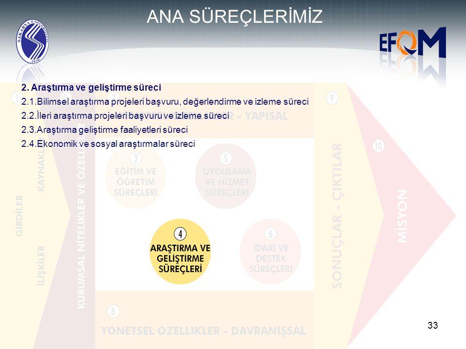 ANA SÜREÇLERİMİZ 2. Araştırma ve geliştirme süreci
