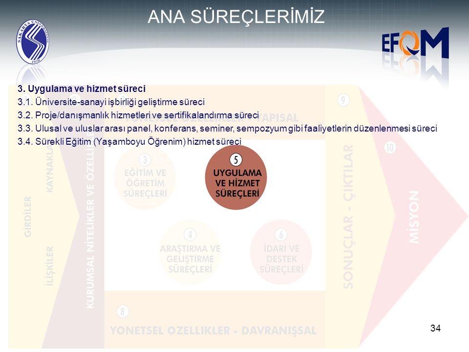 ANA SÜREÇLERİMİZ 3. Uygulama ve hizmet süreci