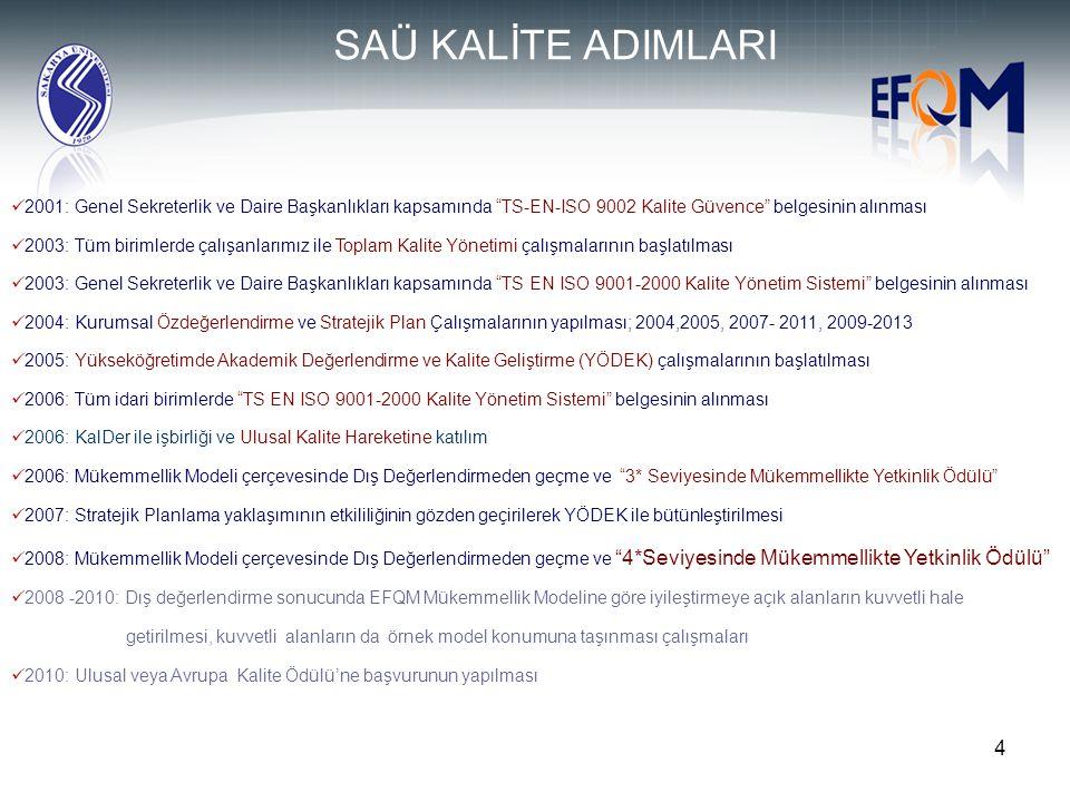09.04.2017 SAÜ KALİTE ADIMLARI. 2001: Genel Sekreterlik ve Daire Başkanlıkları kapsamında TS-EN-ISO 9002 Kalite Güvence belgesinin alınması.