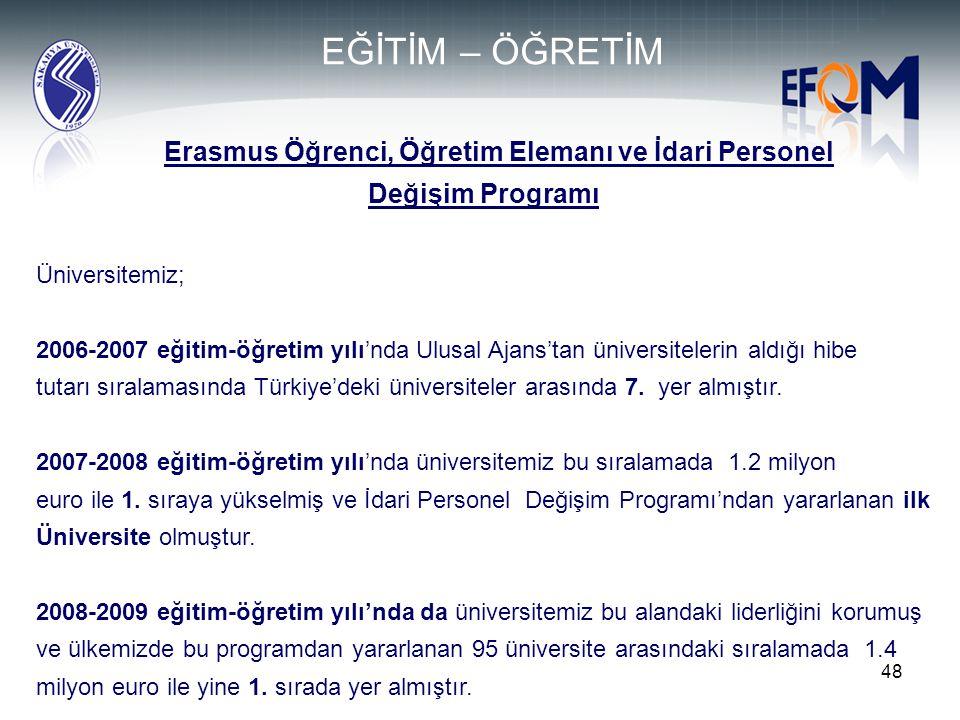 Erasmus Öğrenci, Öğretim Elemanı ve İdari Personel