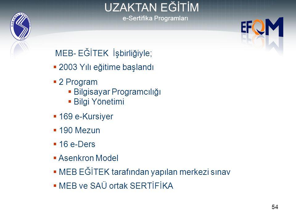 e-Sertifika Programları
