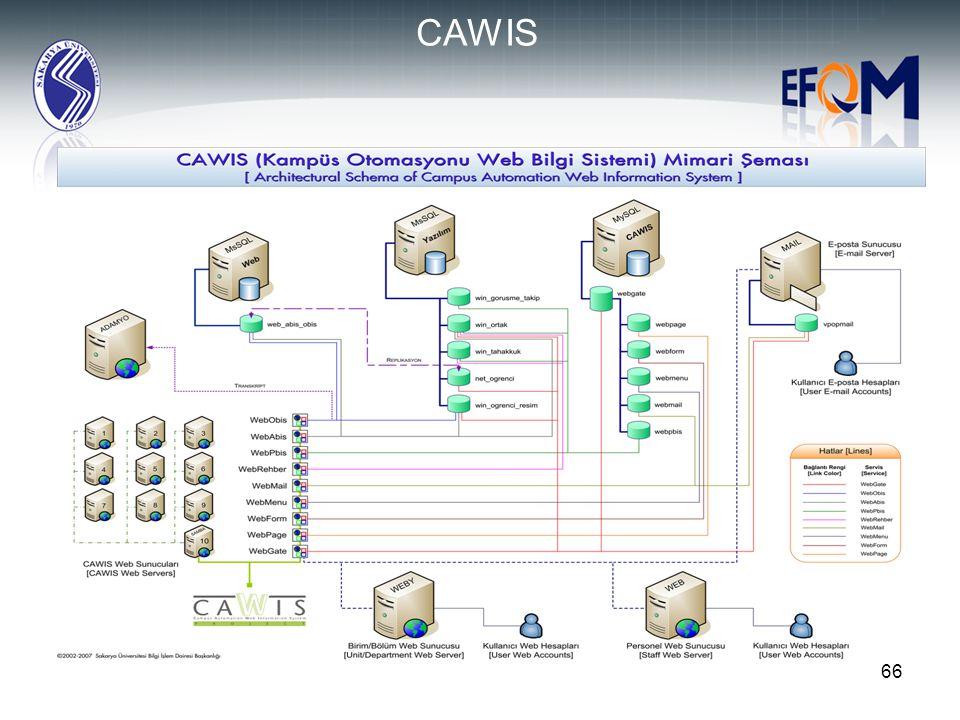 CAWIS 09.04.2017. 09.04.2017. CAWIS bu modüllerden oluşmaktadır ve Üniversitemizdeki öğrenci ve personele şu hizmetleri sunmaktadır.