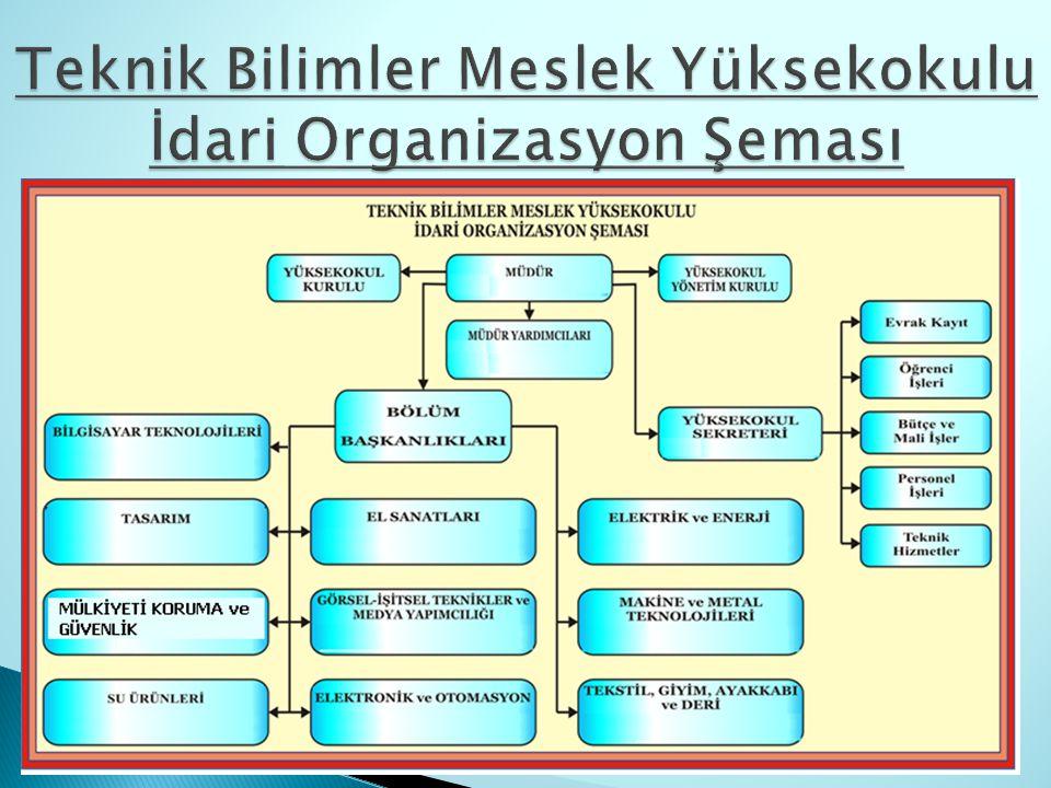 Teknik Bilimler Meslek Yüksekokulu İdari Organizasyon Şeması
