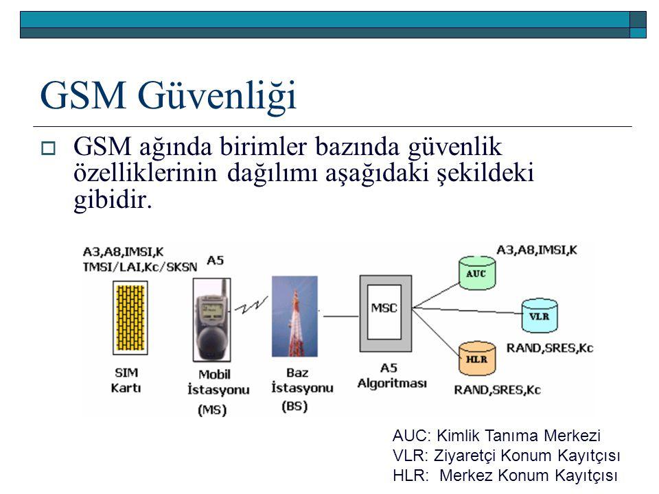 GSM Güvenliği GSM ağında birimler bazında güvenlik özelliklerinin dağılımı aşağıdaki şekildeki gibidir.
