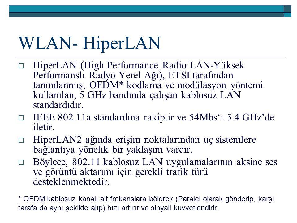 WLAN- HiperLAN