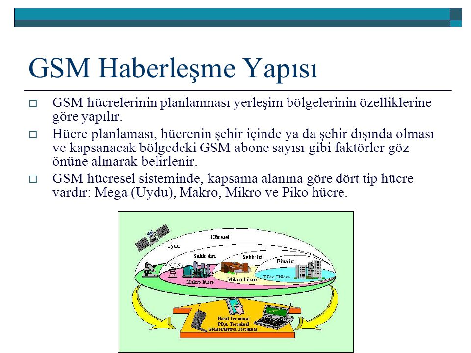 GSM Haberleşme Yapısı GSM hücrelerinin planlanması yerleşim bölgelerinin özelliklerine göre yapılır.