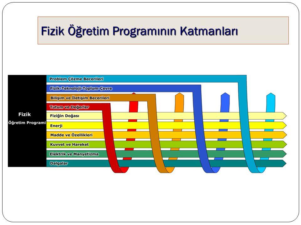 Fizik Öğretim Programının Katmanları