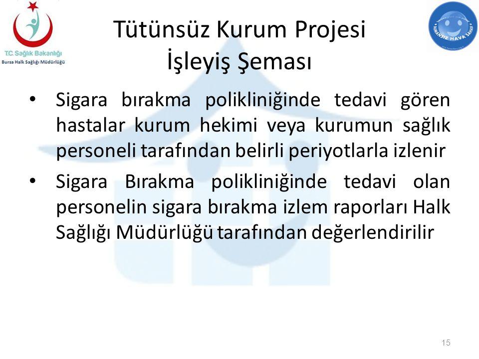Tütünsüz Kurum Projesi İşleyiş Şeması