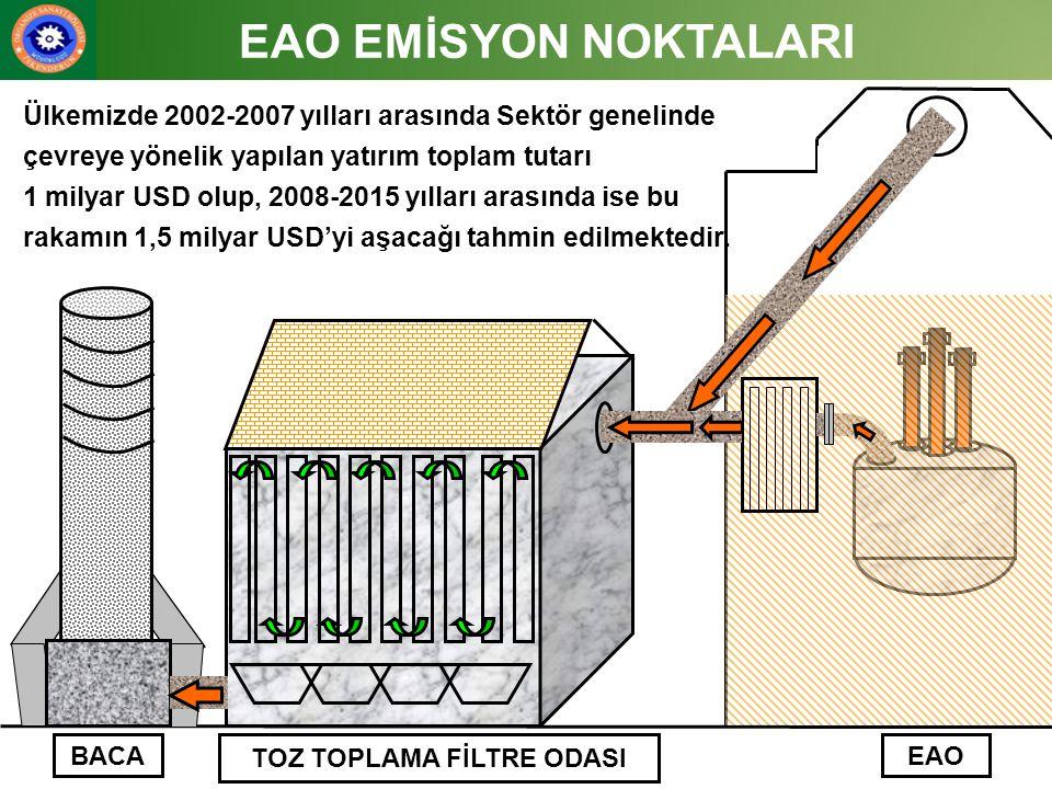 TOZ TOPLAMA FİLTRE ODASI