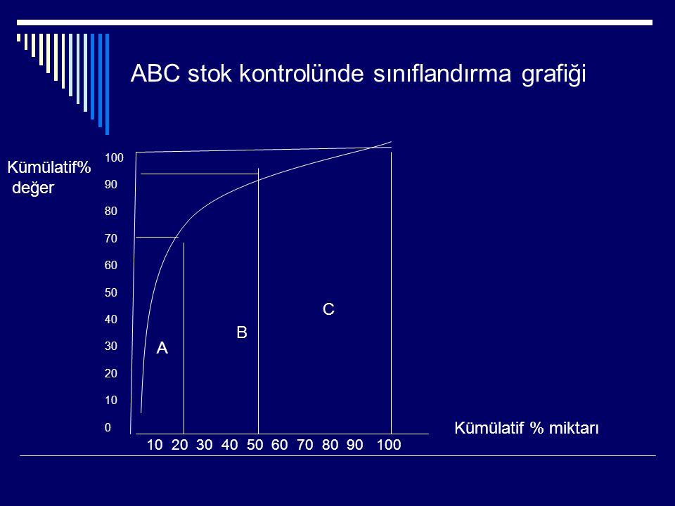 ABC stok kontrolünde sınıflandırma grafiği