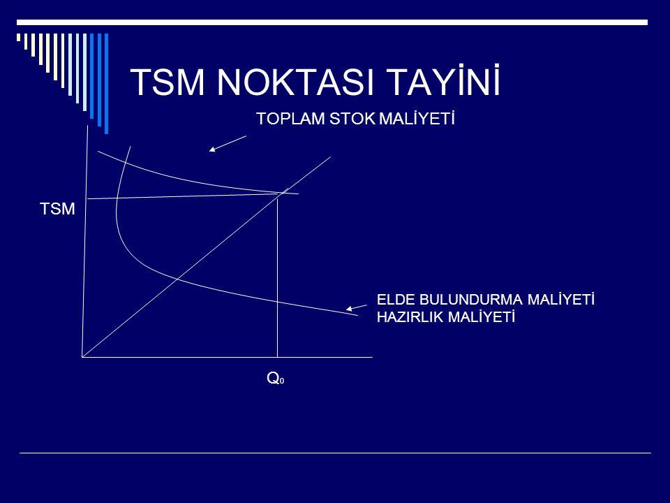 TSM NOKTASI TAYİNİ TOPLAM STOK MALİYETİ TSM Q0