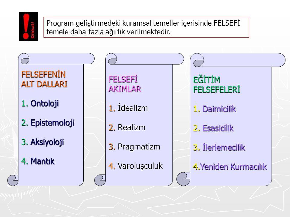 FELSEFENİN FELSEFİ EĞİTİM ALT DALLARI AKIMLAR FELSEFELERİ 1. Ontoloji