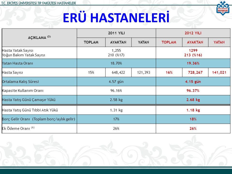 ERÜ HASTANELERİ AÇIKLAMA (D) 2011 YILI 2012 YILI TOPLAM AYAKTAN YATAN