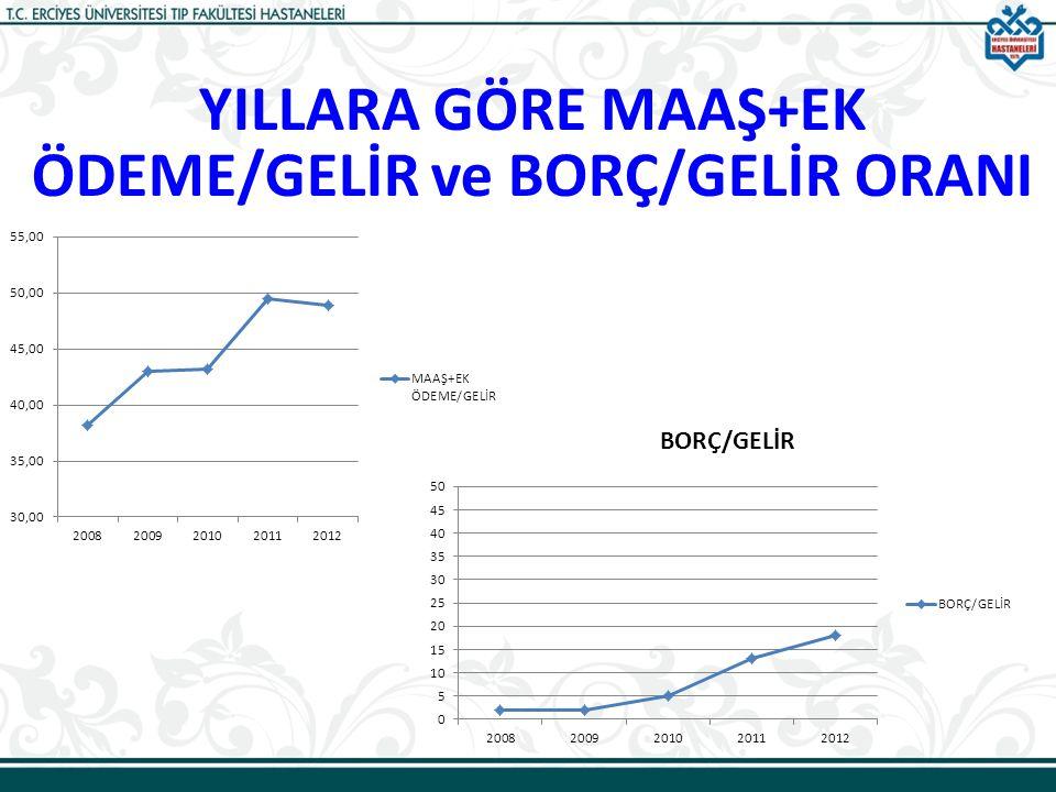 YILLARA GÖRE MAAŞ+EK ÖDEME/GELİR ve BORÇ/GELİR ORANI