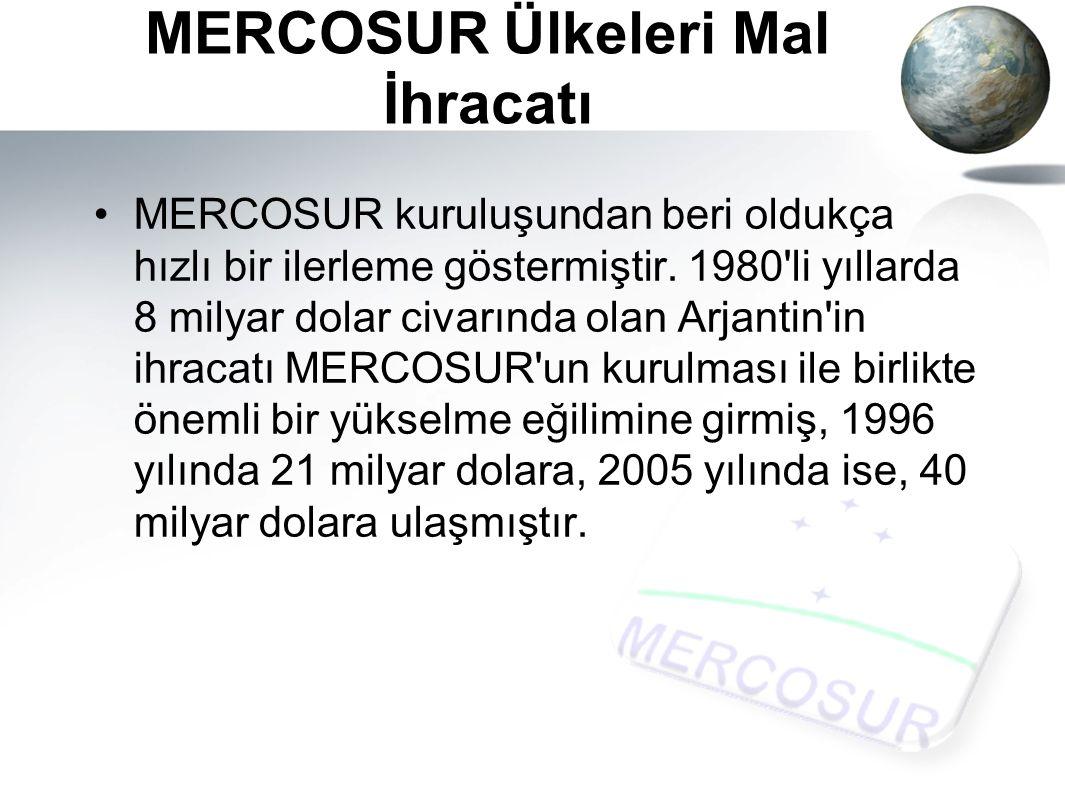 MERCOSUR Ülkeleri Mal İhracatı