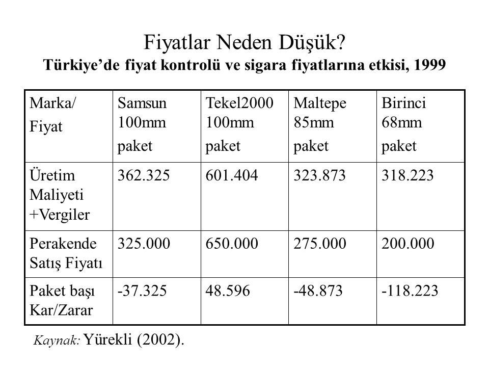 Fiyatlar Neden Düşük Türkiye'de fiyat kontrolü ve sigara fiyatlarına etkisi, 1999