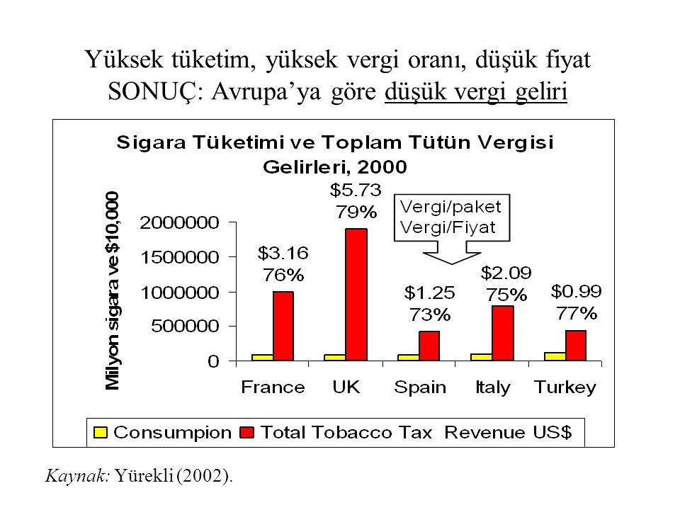 Yüksek tüketim, yüksek vergi oranı, düşük fiyat SONUÇ: Avrupa'ya göre düşük vergi geliri