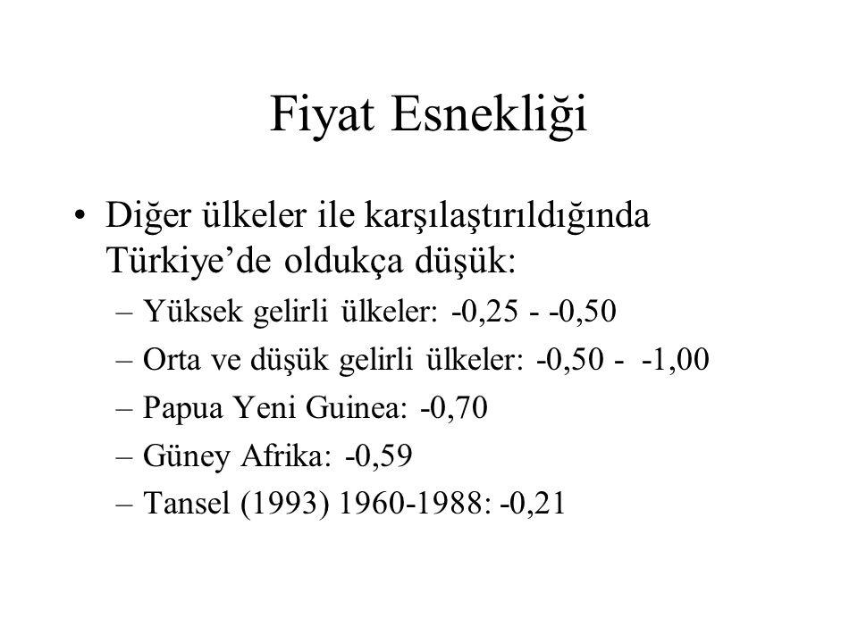 Fiyat Esnekliği Diğer ülkeler ile karşılaştırıldığında Türkiye'de oldukça düşük: Yüksek gelirli ülkeler: -0,25 - -0,50.