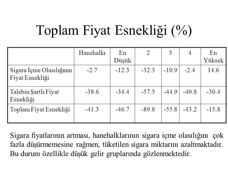 Toplam Fiyat Esnekliği (%)