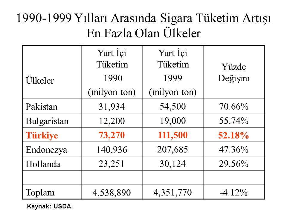 1990-1999 Yılları Arasında Sigara Tüketim Artışı En Fazla Olan Ülkeler
