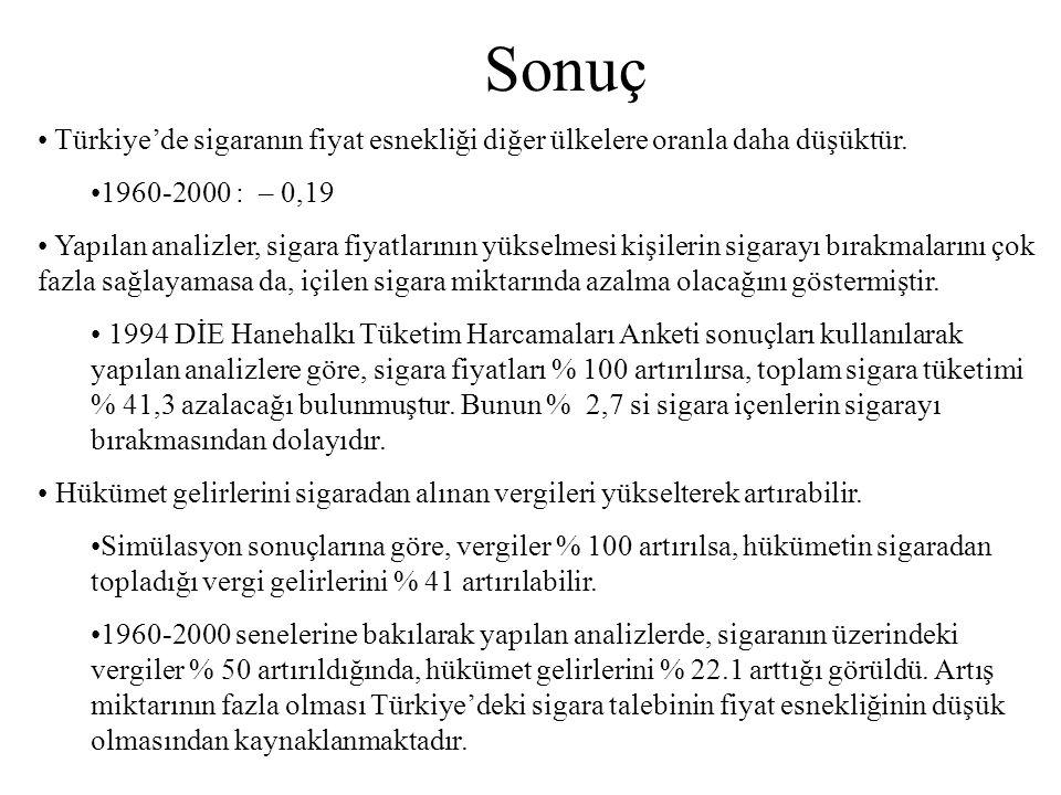 Sonuç Türkiye'de sigaranın fiyat esnekliği diğer ülkelere oranla daha düşüktür. 1960-2000 : – 0,19.