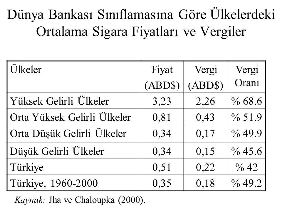 Dünya Bankası Sınıflamasına Göre Ülkelerdeki Ortalama Sigara Fiyatları ve Vergiler