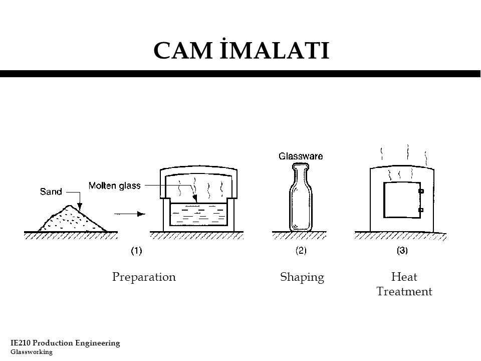 CAM İMALATI Preparation Shaping Heat Treatment