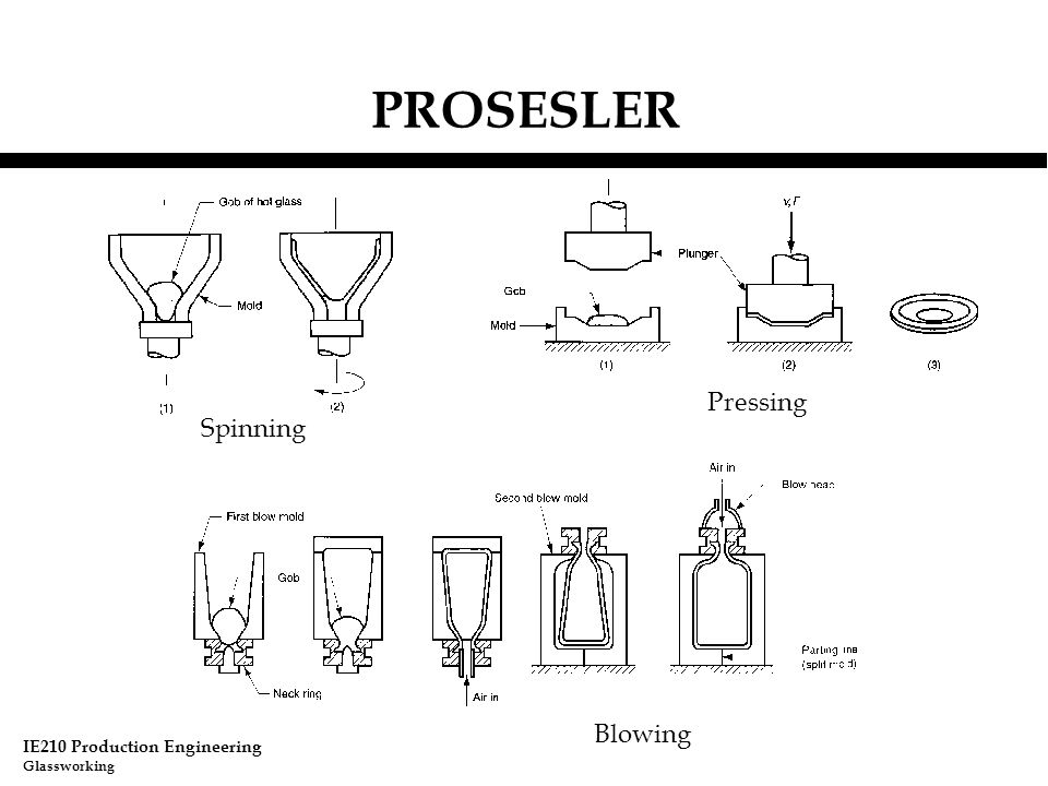 PROSESLER Pressing Spinning Blowing